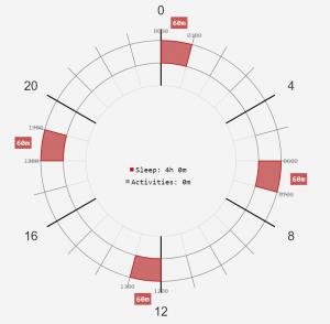 Polyphasischer Schlaf Dymaxion mit einstündigen Schlafphasen